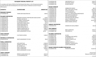 Delinquent Personal Property List Delaware County Auditor